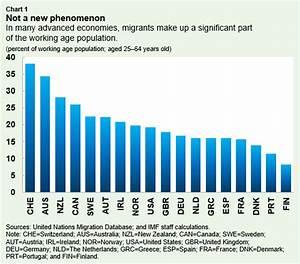 Migrants Bring Economic Benefits for Advanced Economies ...