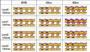 41 25 S Eye Diagrams For Btb  After 10
