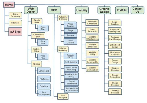 Sitemap  Layout For The Home Of Chicago's Solution To