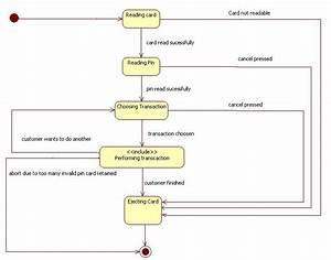 Aspire Institute  State Diagram For Atm