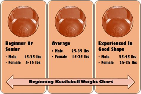 kettlebell chart weight kettlebells started getting kettle select proper using
