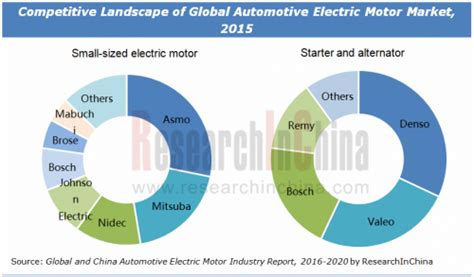 Electric Motor Market by Automotive Electric Motor Market Size And Industry