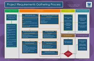 Pmbok U00ae 5 Process Group Map