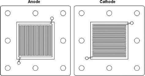 temperature bipolar plates