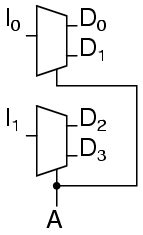Demultiplexers Combinational Logic Functions