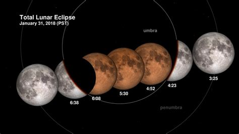 total lunar eclipse   january  explained youtube
