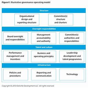Developing a Robust Governance Operating Model for ...