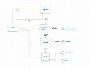 Data Flow Diagram Template Of University Admission