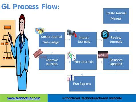 General Ledger Process Resume by Technofunc Gl Process Flow