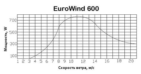 Горизонтальные ветрогенераторы 750 Вт *час цена.