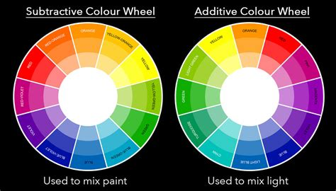 color wheel light how to avoid colour banding when using coloured gels