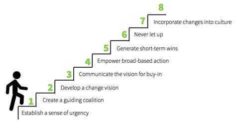 Kotter Steps by Kotter S 8 Step Change Model