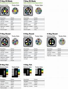 7 Blade R V Trailer Plug Wiring Diagram