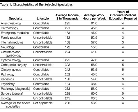 foto de Influence of Controllable Lifestyle on Recent Trends in