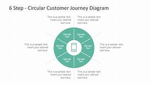 Circular Customer Journey Diagram For Powerpoint
