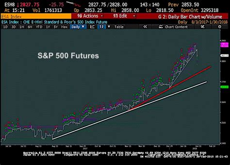 sp  trading update time   defensive   market