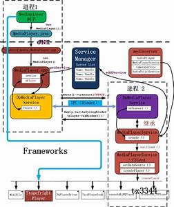 69 Best Images About Software Architectures On Pinterest