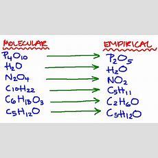 The Lab Lads Empirical Formulas