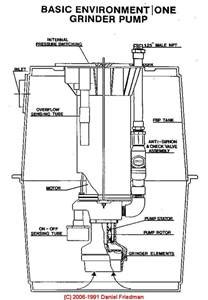 sump pumps buyers guide installer 39 s guide to sump pumps how to select buy install