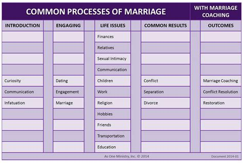 common marriage marriage coaching as one ministry