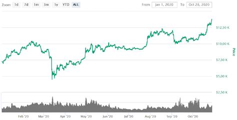 Historical data with all timeframes. Bitcoin Price comes closer to 14 000 USD! | Tokeneo