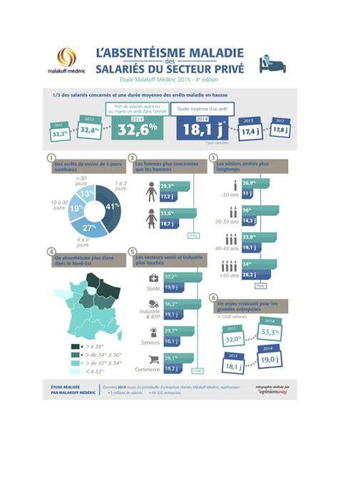malakoff mederic si鑒e social 3 millions de salariés sont touchées par l absentéisme infographie widoobiz