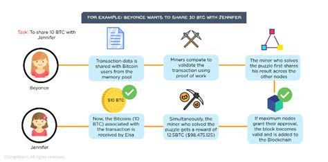 How does bitcoin mining work? Bitcoin Mining Explained