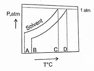 Normal Boiling Point On Phase Diagram