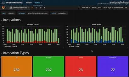 Grafana Metrics Dashboards Monitoring Serverless Dashboard Applications