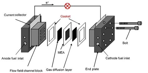 electrodeposition  functional coatings  bipolar plates  fuel cell applications  review