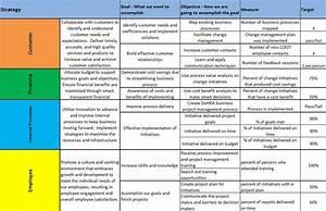 Balanced scorecards align das39s measurable goals with cdot for Department scorecard template