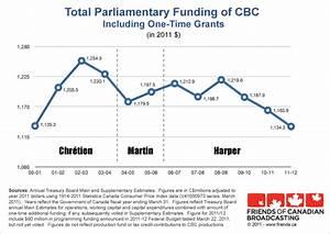 Parliamentary Funding Of Cbc