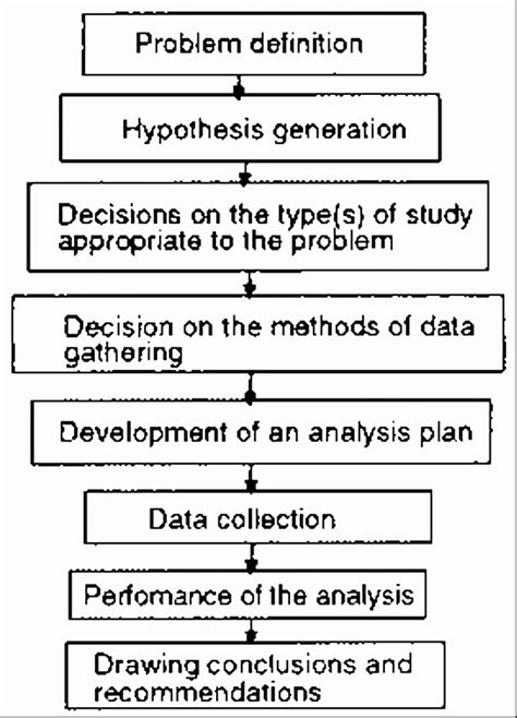 market research proposal templates word  pages