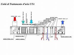 Unità di Trattamento d aria UTA ppt video online scaricare