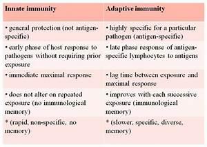 innate vs adaptive immunity | Nursing school Immunity ...