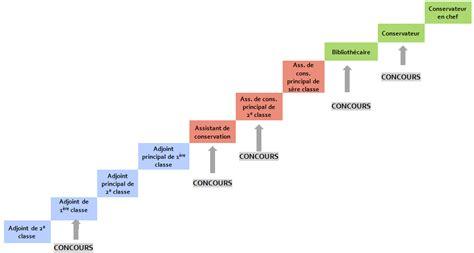 convention collective bureau d etude cadre a fonction publique territoriale 28 images ppcr