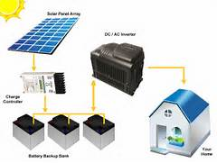 Home Solar Power System Design by Off Grid Standalone System Sunvalley Solar Shepparton