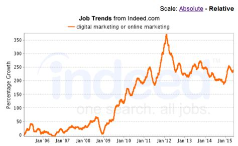 digital marketing course in canada the rise of digital marketing market in canada