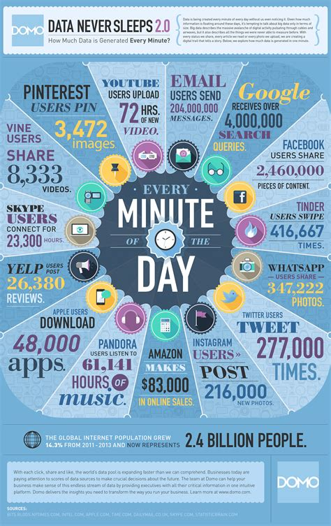 What Happens In One Minute On The Internet? [infographic] Adweek