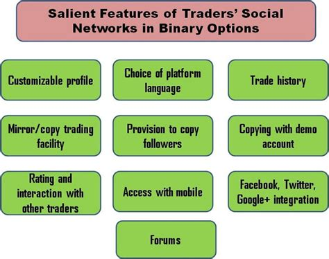 social trading network social networks of binary options traders binary trading