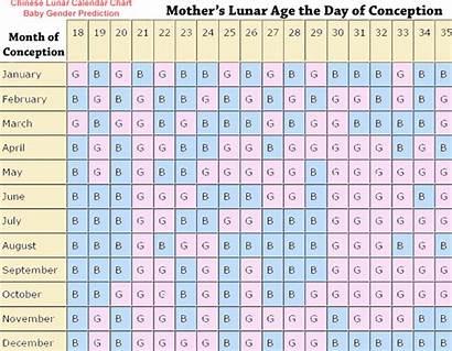 Calendar Chinese Pregnancy Lunar Gender Boy Chart