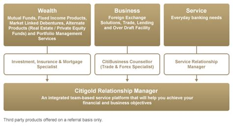 citigold relationship manager citigold team with you throughout your wealth journey