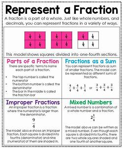 125 Best Images About Anchor Charts On Pinterest