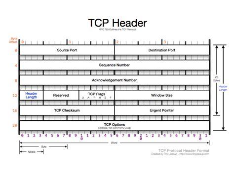 <b>tcp</b> <b>header</b> - DriverLayer...