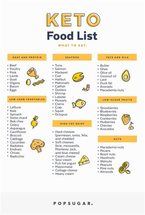keto food list popsugar fitness photo