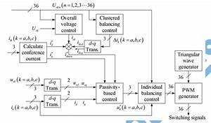 Asoka Technologies   A Novel Control Method For