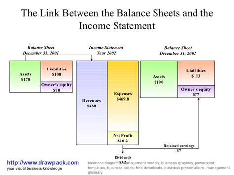 link between balance sheet and income statement balance sheet and income statement diagram