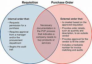 Are Pos And Reqs Both Necessary