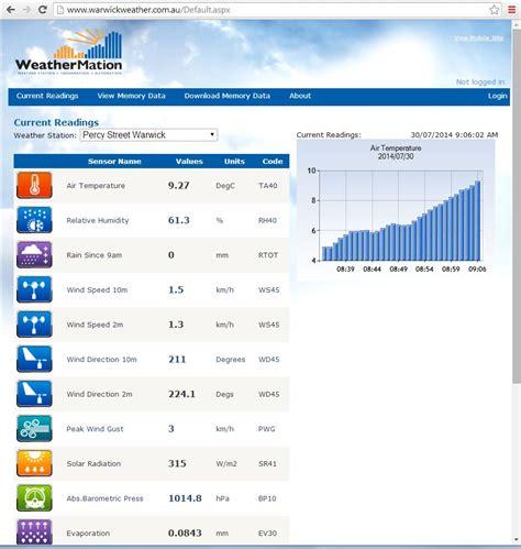 environdata weather stations airdata vector analysis
