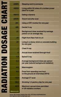 Radiation From Dental X-rays Comparison Chart